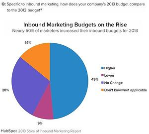 Inbound Marketing Budgets