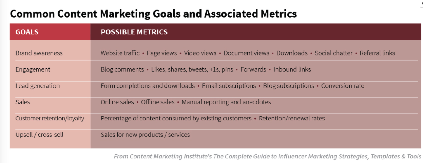 Common Content Marketing Goals.png