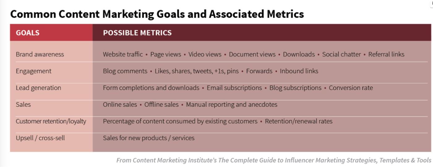 Common Content Marketing Goals.png