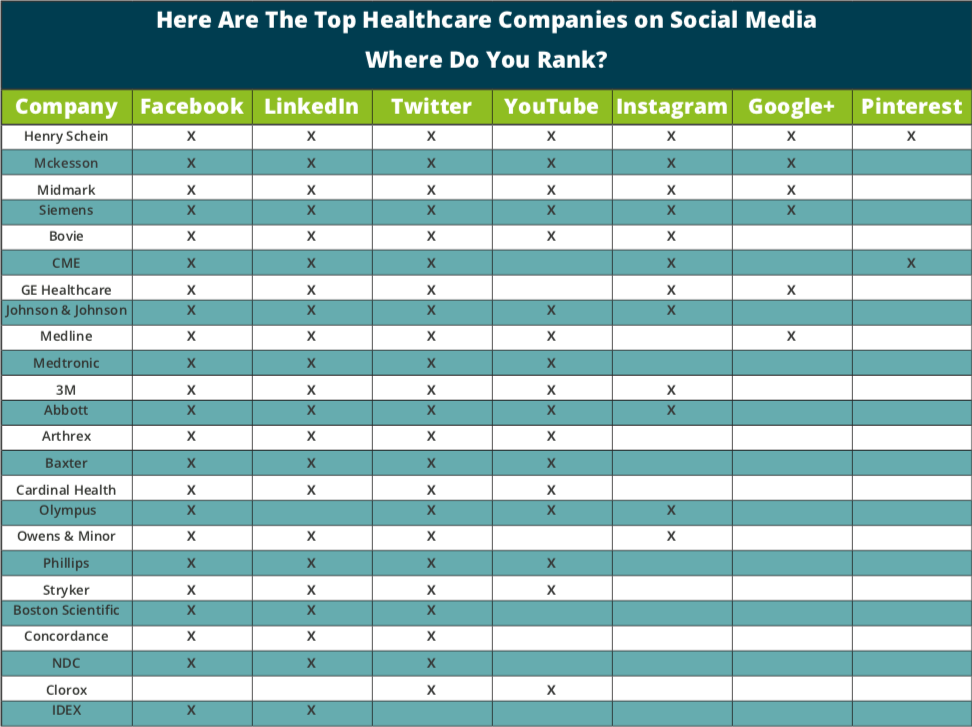 Healthcare Social Media Marketing | KBK
